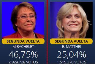 Candidatas Elecciones Chile