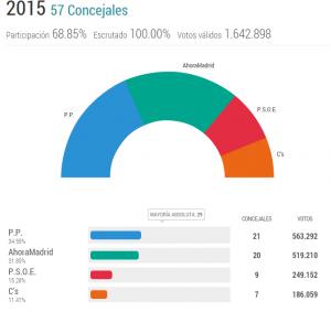 Resultados electorales de Madrid