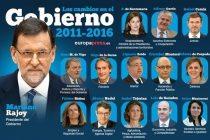 Resumen de los Ministros en su nueva andadura en el Gobierno de 2016. Fuente: Europa Press