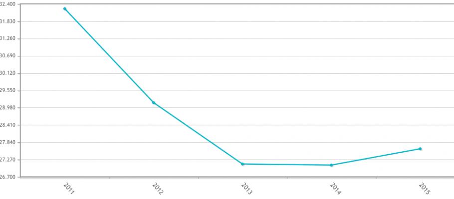 Gráfico donde se ve el número de víctimas de violencia doméstica en relación con los años / INE