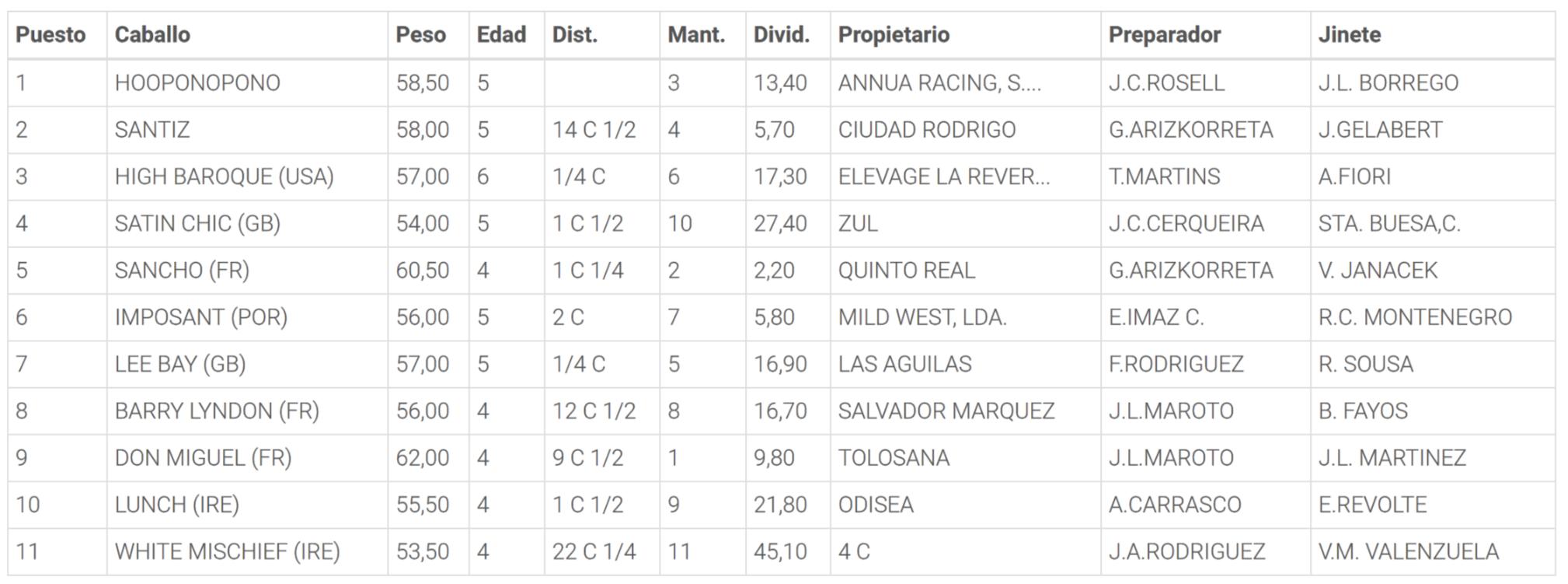 Resultados de la Carrera 4. Hipódromo de la Zarzuela