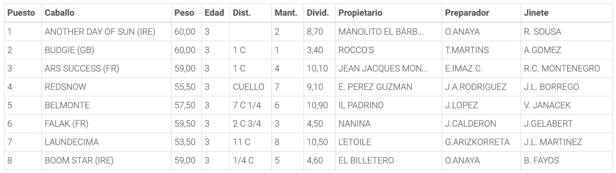 Resultados de la Carrera 5. Hipódromo de la Zarzuela