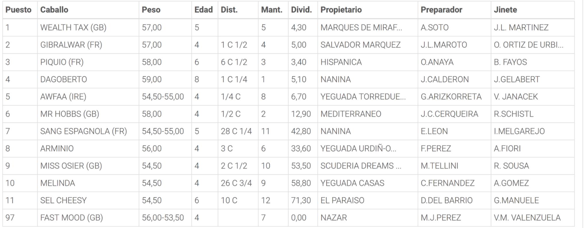 Resultados de la Carrera 6. Hipódromo de la Zarzuela