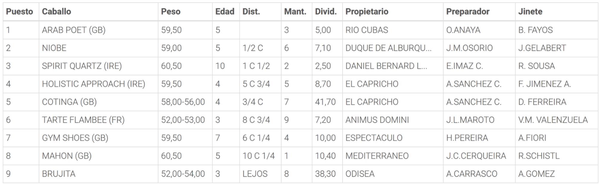 Resultados de la Carrera 7. Hipódromo de la Zarzuela